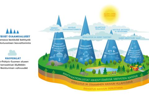 ELMO-osaamisalueet ja kasvualat